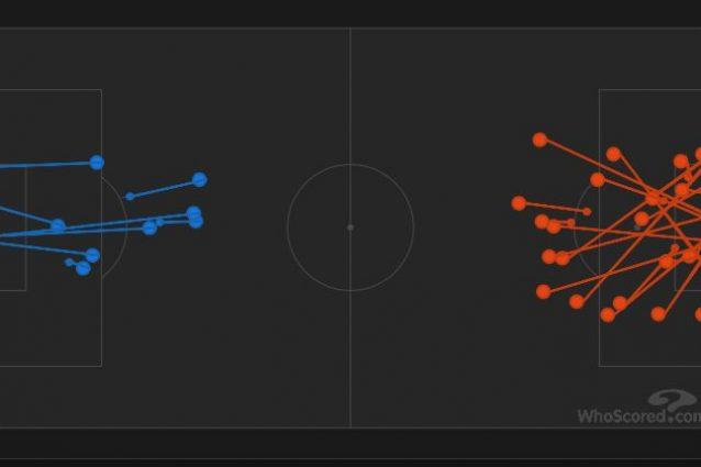 Le occasioni di Blues, a destra, e Gunners, a sinistra, durante la gara. (whoscored.com)