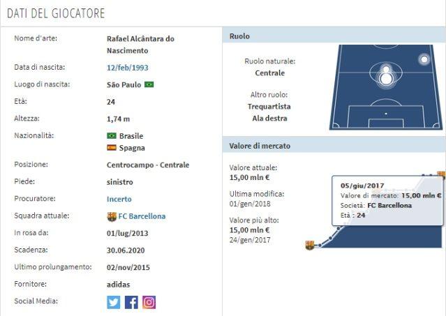 Il profilo di Rafinha (Transfermarkt)