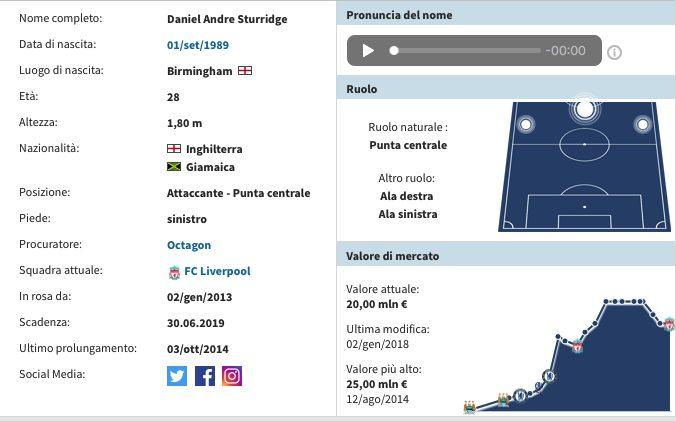 Inter Sturridge, prima offerta ufficiale dei nerazzurri per l'attaccante