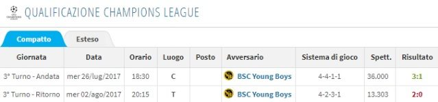La doppia sfida contro lo Young Boys (Transfermarkt)