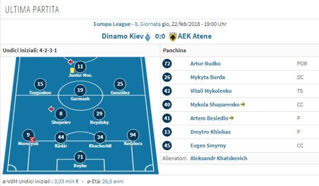 L'ultima formazione scesa in campo contro l'AEK Atene (Transfermarkt)