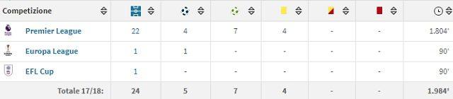 Il rendimento stagionale di Mesut Ozil con la maglia dell'Arsenal (fonte Transfermarkt)