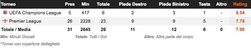 la geografia dei gol segnati da Harry Kane (whoscored.com)