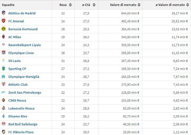Il valore di mercato delle rose delle 16 squadre rimaste ancora in corsa in Europa League (fonte Transfermarkt)