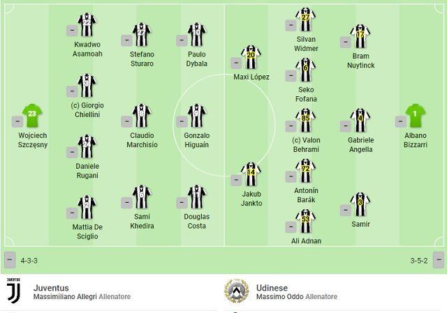 Le formazione iniziale di Juventus–Udinese (SofaScore)