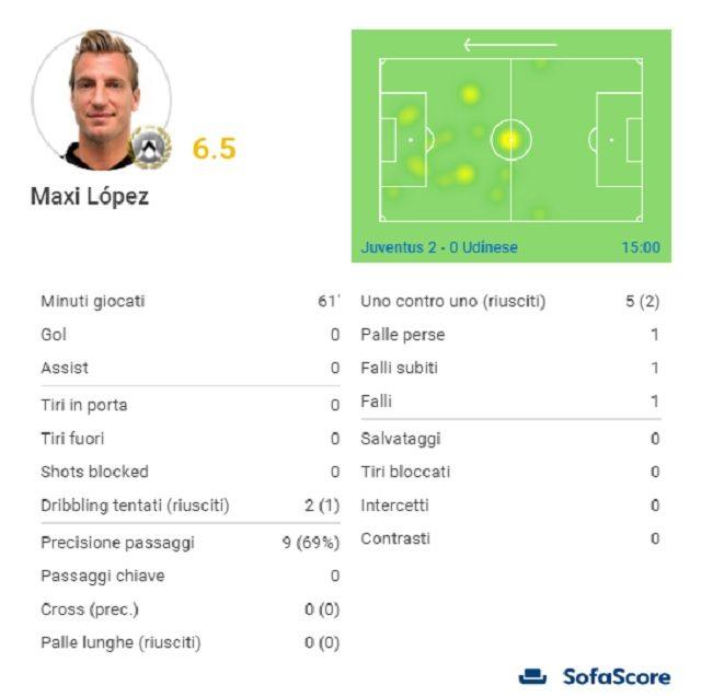 I numeri della partita di Maxi Lopez (SofaScore)