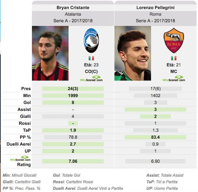 La Roma prova a anticipare Inter e Juventus per Cristante