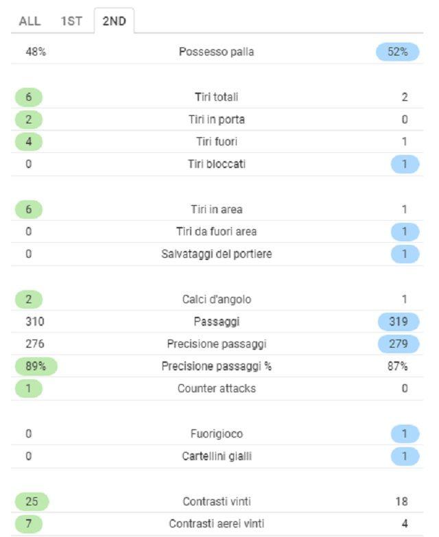 I numeri del secondo tempo tra Juventus e Udinese (SofaScore)