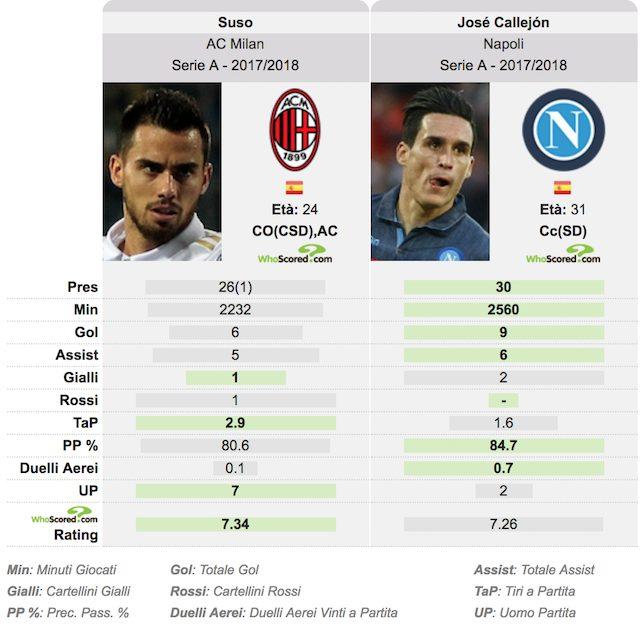 Il Milan mette Callejon nel mirino. E il Napoli punta Suso