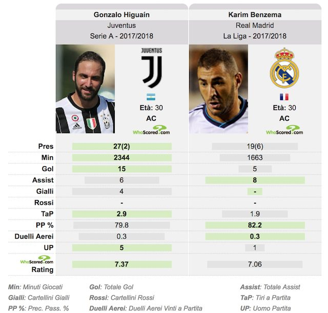 Verso Real Madrid-Juve, Allegri:
