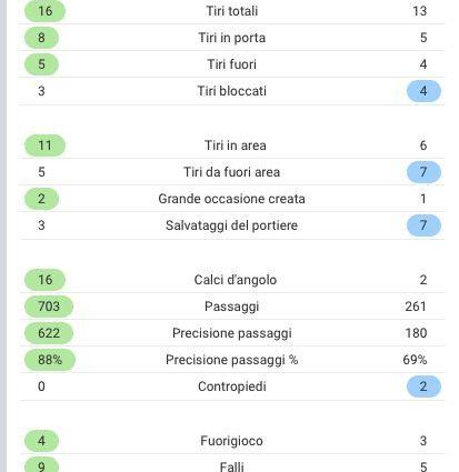 Statistiche di Inter–Sassuolo. (sofascore.com)