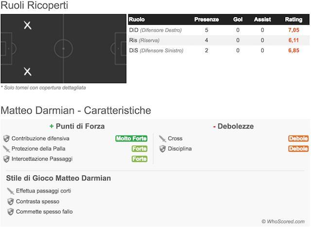 Juventus, quasi fatta per Darmian: si chiude con il Manchester United