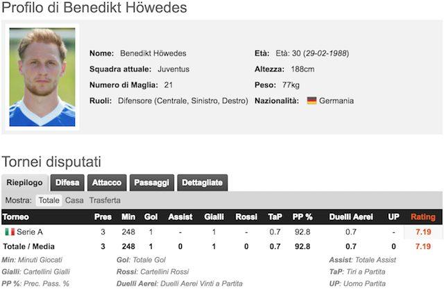 Juve, Howedes: