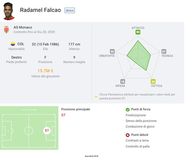 Calciomercato Milan, Mirabelli a Bergamo per seguire Falcao