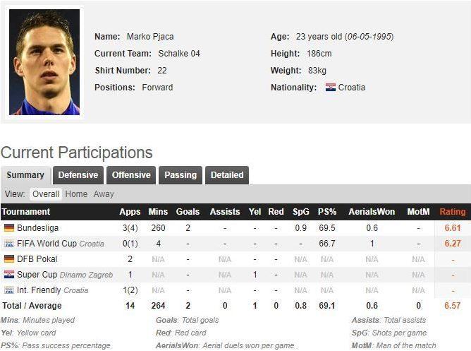 Pjaca, Fiorentina in pole: si decide dopo il Mondiale