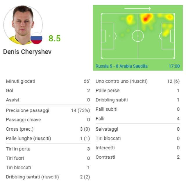 La partita di Cheryshev (fonte SofaScore)