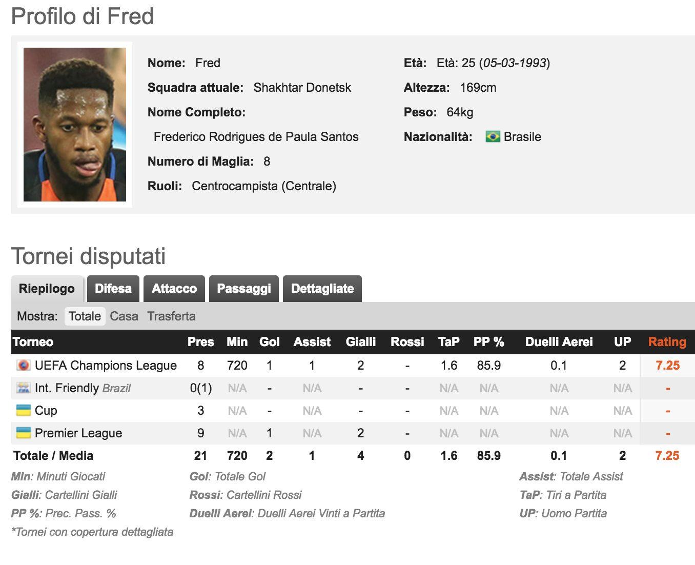 Il Manchester United, chiude per Fred: è in città per le visite