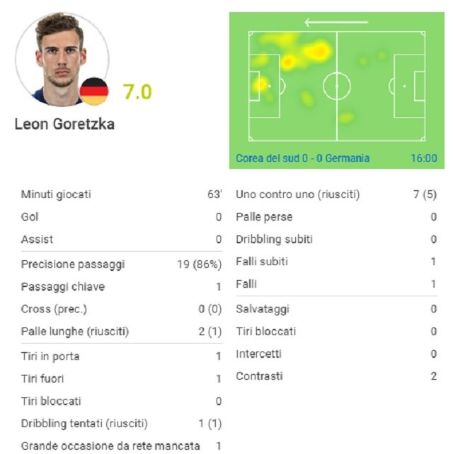Germania fuori dai Mondiali, l'ironia impazza sui social: