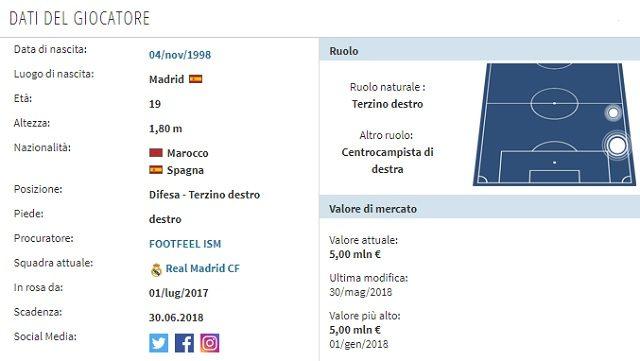 Il profilo di Hakimi (Transfermarkt)