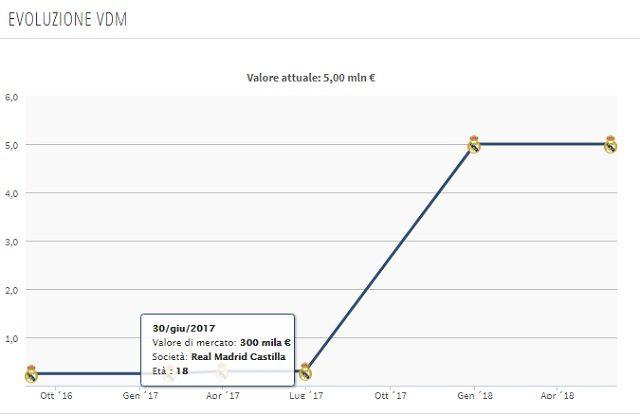 L'evoluzione del valore di mercato (Transfermarkt)