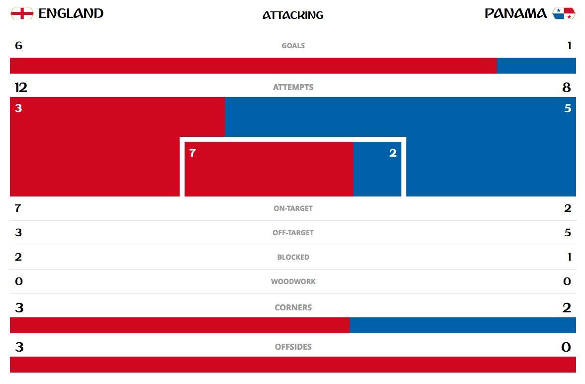 le statistiche del match secondo Fifa.com