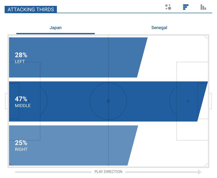 la fascia sinistra del Giappone, battuta per il 28% delle volte dalla formazione di Nishino (Squawka.com)