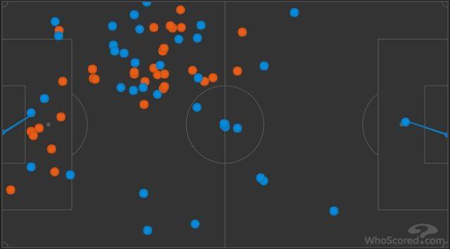 I tocchi di palla di Mandzukic (in blu) e di Umtiti (in rosso) (WhoScored)