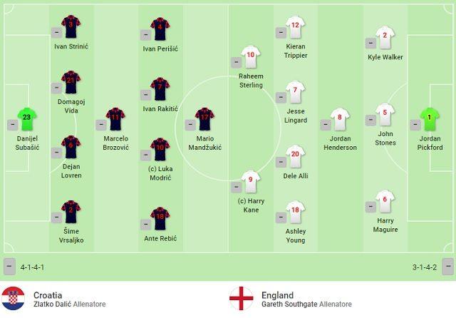 I primi 11 di Croazia–Inghilterra (SofaScore)