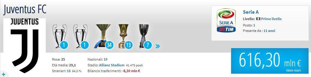 la quotazione della Juventus aggiornata allo scorso maggio (Transfermarkt.it)