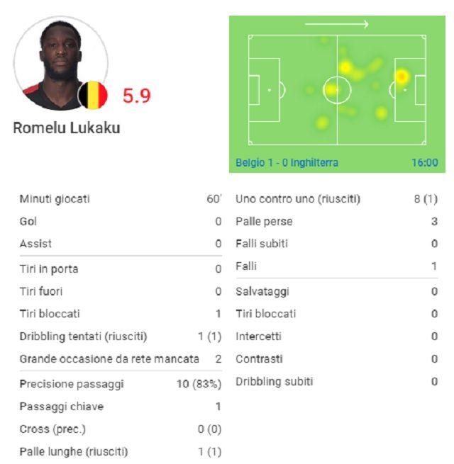 Le statistiche di Romelu Lukaku nel match contro l'Inghilterra (fonte SofaScore)
