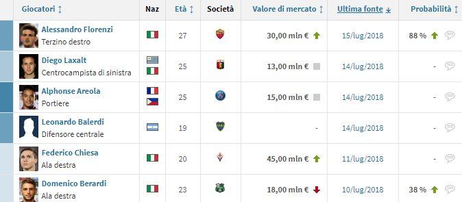 gli obiettivi di mercato della Roma (Transfermarkt.it)