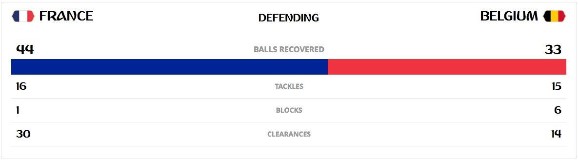 il comportamento difensivo di entrambe le squadre (Fifa.com)