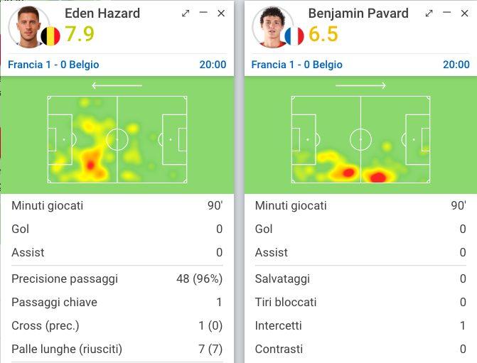 il belga Hazard nel duello individuale con Pavard (Sofascore.com)
