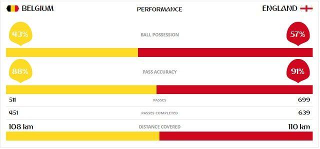 Le statistiche finali di Belgio – Inghilterra (fonte Fifa.com)
