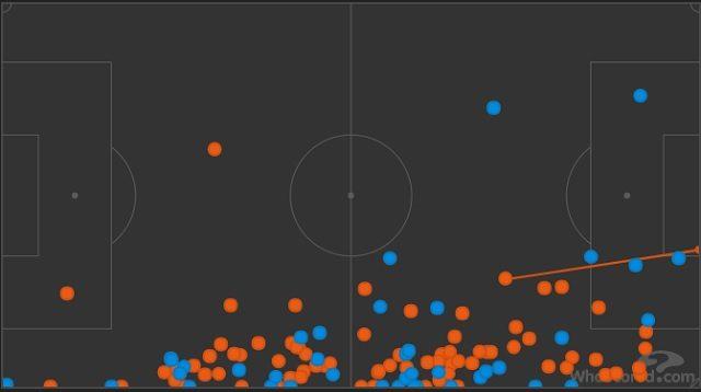 I tocchi di palla di Young (in rosso) e di Vrsaljko (in blu) (WhoScored)