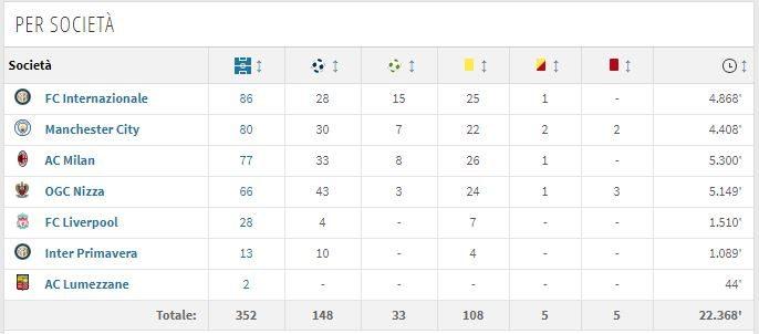 il rendimento, per club, di Balotelli (Transfermarkt.it)