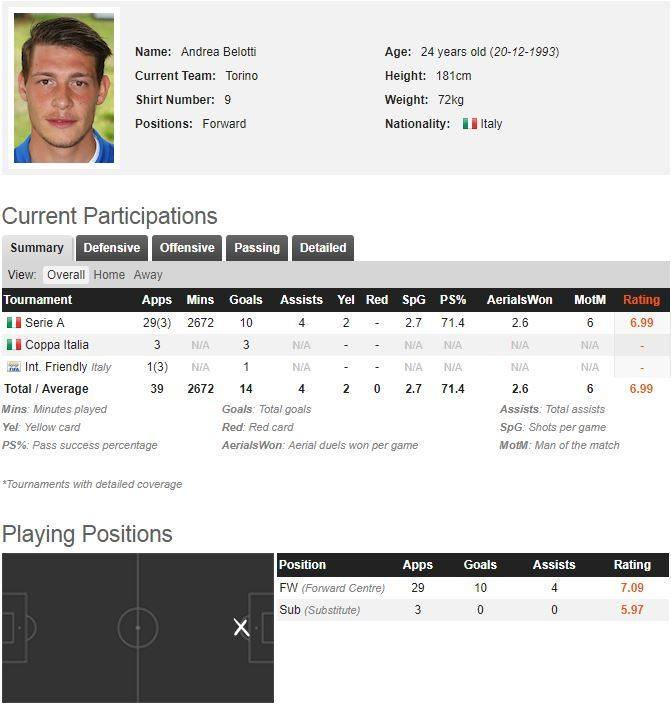 Calciomercato Napoli: 50 milioni per Belotti, c'è l'accordo con il calciatore