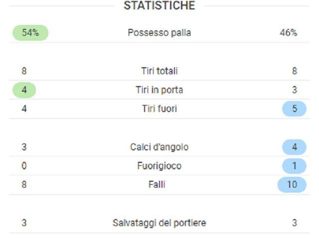 Le statistiche finali del match tra Borussia Dortmund (a sinistra) e Lazio (fonte SofaScore)