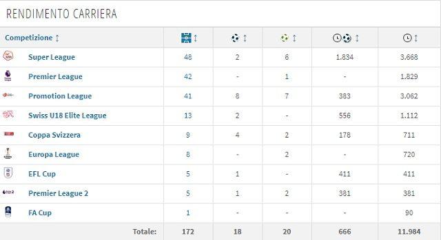 Il rendimento in carriera di Edimilson (Transfermarkt)