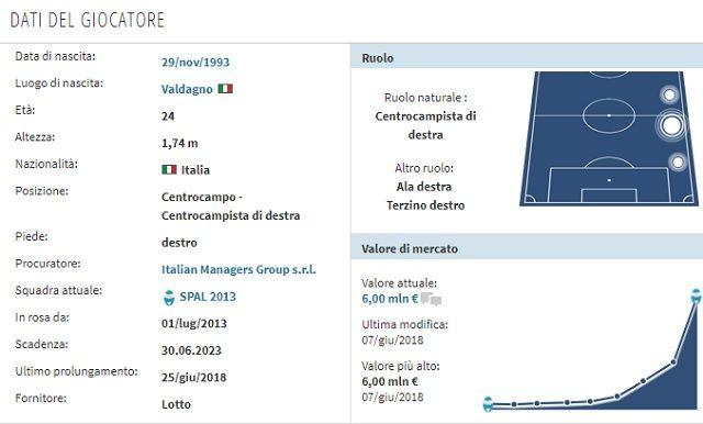 Il profilo di Manuel Lazzari (Transfermarkt)