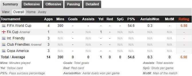 Il rendimento di David Ospina nella scorsa stagione (fonte whoscored.com)