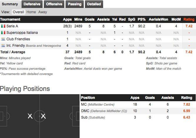 Juventus, la priorità di Marotta: blindare Pjanic