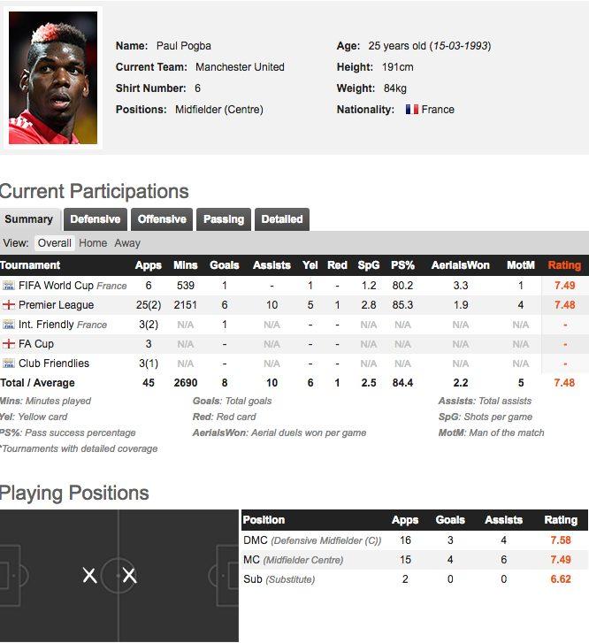 Mercato: United, Pogba