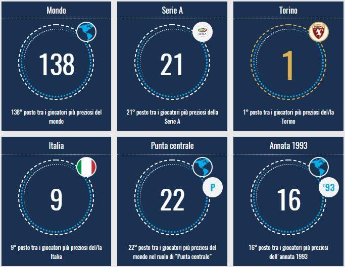 Belotti ed il resto del mondo. La classifica del valore di mercato del 'Gallo' a confronto con gli altri calciatori del globo (Transfermarkt.it)