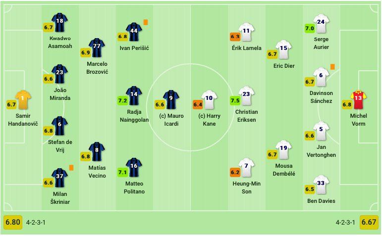 Le formazioni di Inter–Tottenham. (sofascore.com)