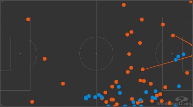 I tocchi di palla di Candreva (in rosso) contro quelli di Gobbi (in blu) (WhoScored)
