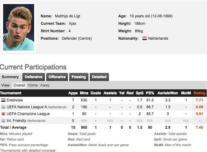 Titolarissimo con Ajax e Olanda Matthijas de Ligt.