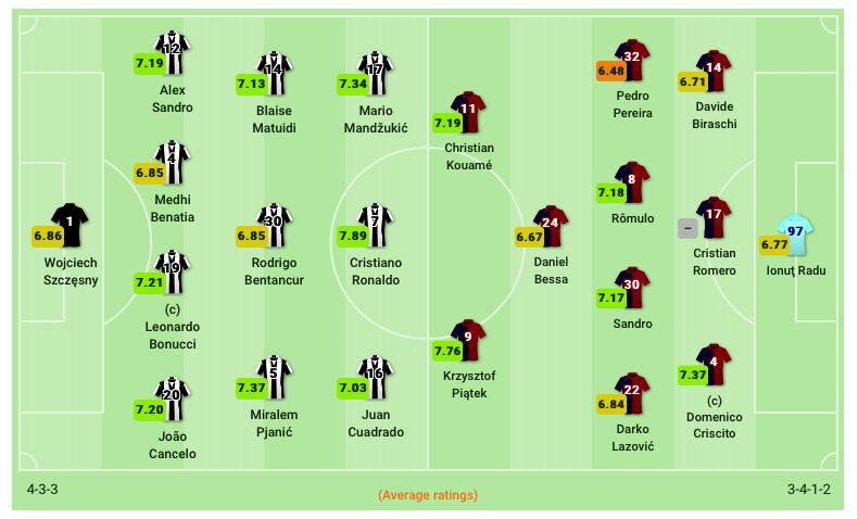 Le formazioni di Juventus e Genoa. (sofascore.com)