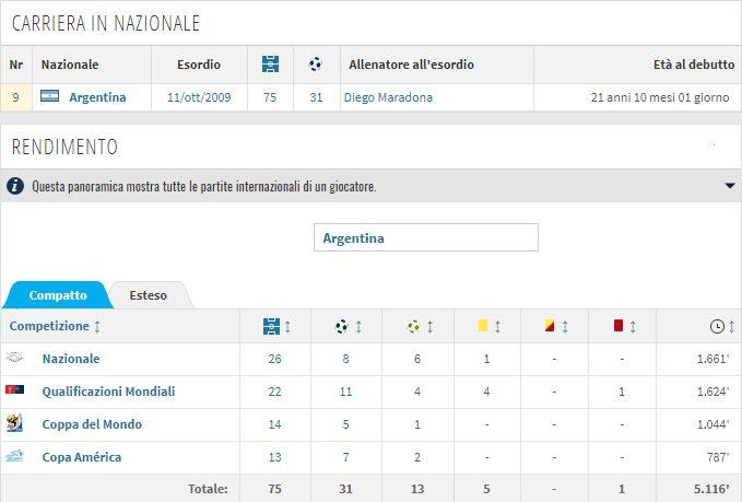 Higuain super in Nazinale argentina (Transfermarkt)