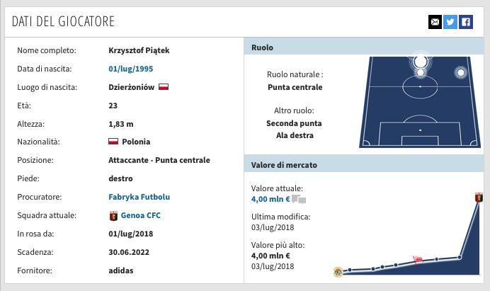Serie A Genoa, Piatek: